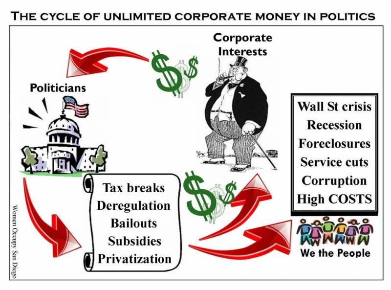 cycle_of_unlimited_corporate_money_in_politics.jpg