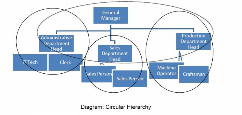 sociocracy_intro_circular_heirarchy_pic.jpg