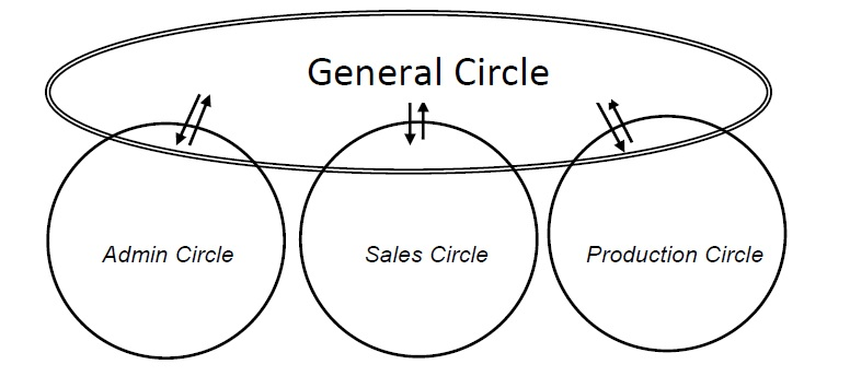 sociocracy_intro_general_circle_pic.jpg